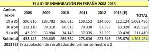 Inmigración activa