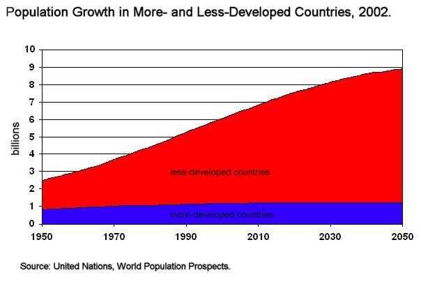 poblac-2050