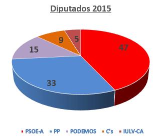 elecciones-Andalucía 2015