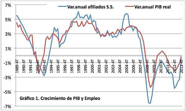 Evolución PIB España