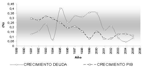deuda pública vs PIB
