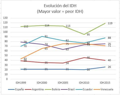 Realidades populistas. Evolución del IDH