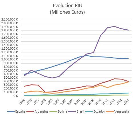 Realidades populistas. Evolución PIB