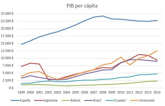 Realidades populistas. PIB per cápita