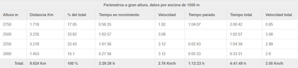 Datos a gran altura